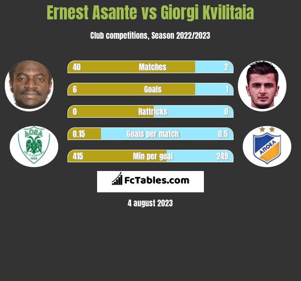 Ernest Asante vs Giorgi Kvilitaia h2h player stats