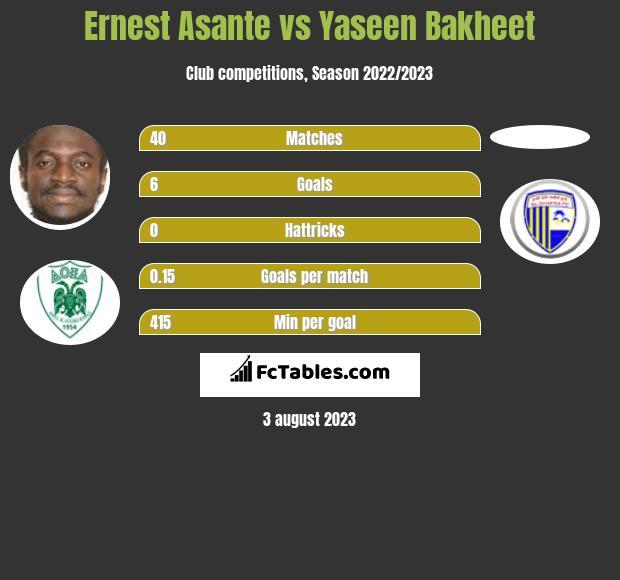Ernest Asante vs Yaseen Bakheet infographic