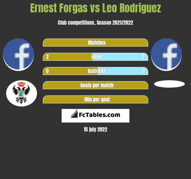 Ernest Forgas vs Leo Rodriguez h2h player stats