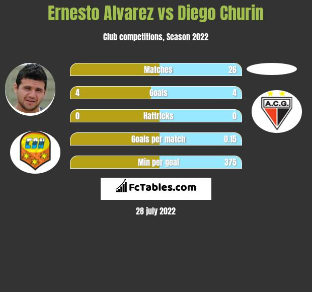 Ernesto Alvarez vs Diego Churin h2h player stats