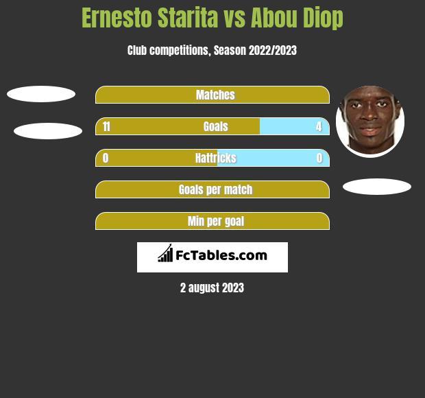 Ernesto Starita vs Abou Diop h2h player stats
