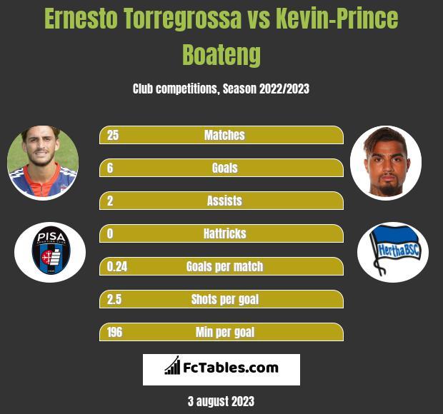 Ernesto Torregrossa vs Kevin-Prince Boateng h2h player stats