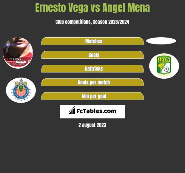 Ernesto Vega vs Angel Mena infographic