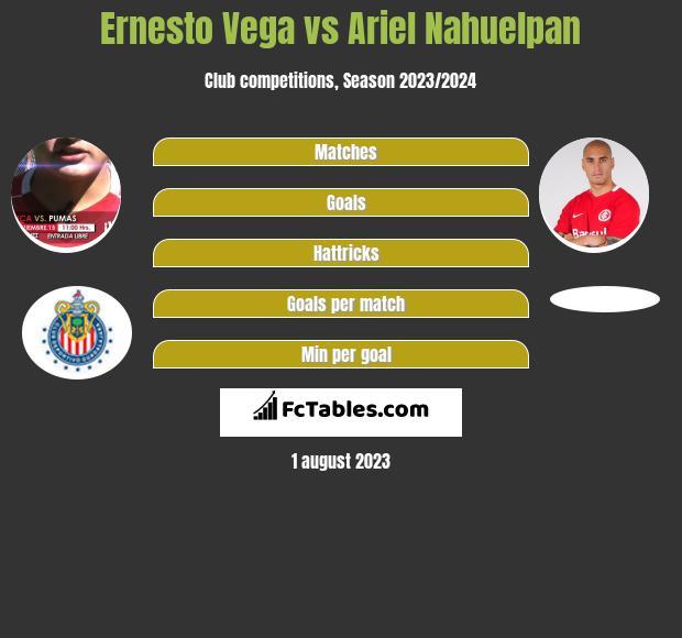 Ernesto Vega vs Ariel Nahuelpan infographic