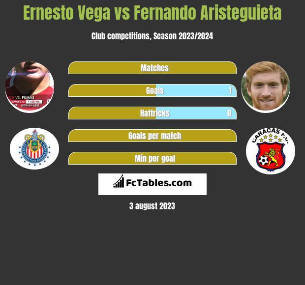 Ernesto Vega vs Fernando Aristeguieta infographic