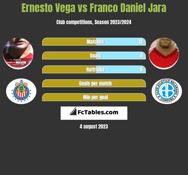Ernesto Vega vs Franco Daniel Jara h2h player stats