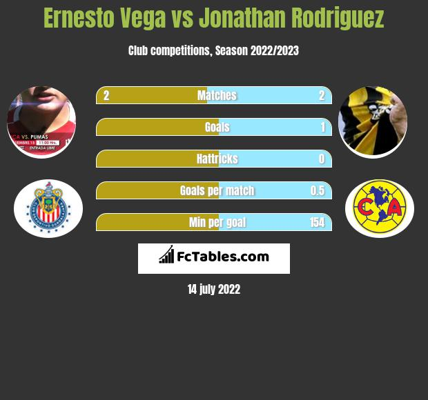 Ernesto Vega vs Jonathan Rodriguez infographic