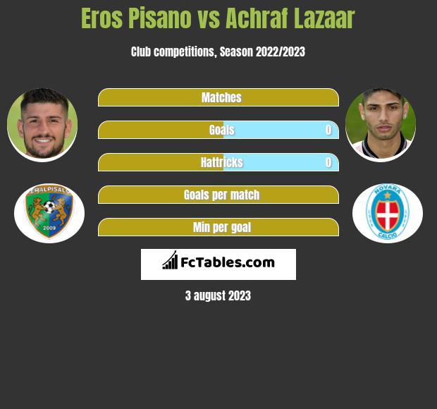 Eros Pisano vs Achraf Lazaar infographic