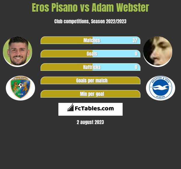 Eros Pisano vs Adam Webster infographic