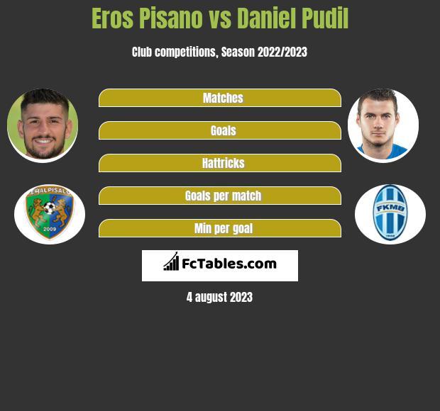 Eros Pisano vs Daniel Pudil infographic