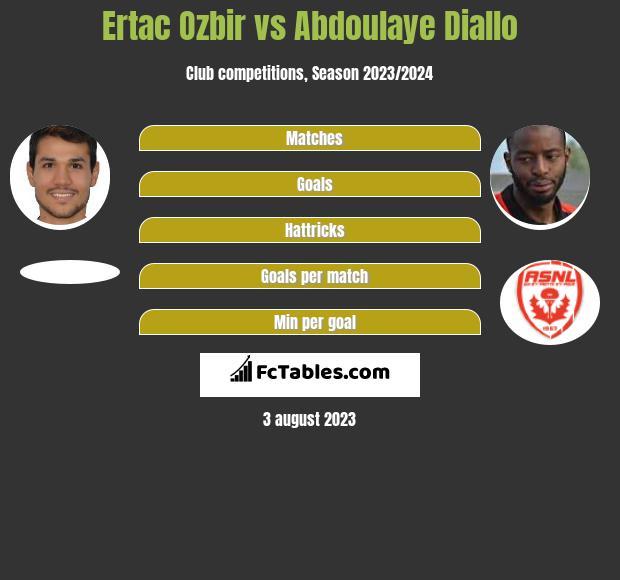 Ertac Ozbir vs Abdoulaye Diallo infographic