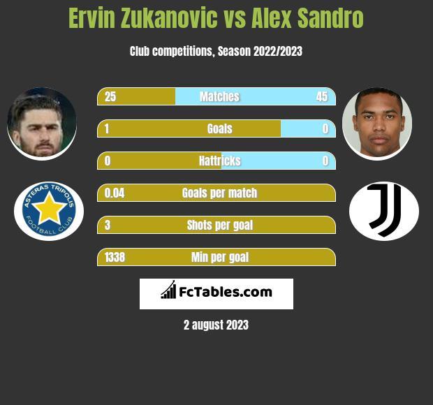 Ervin Zukanovic vs Alex Sandro infographic