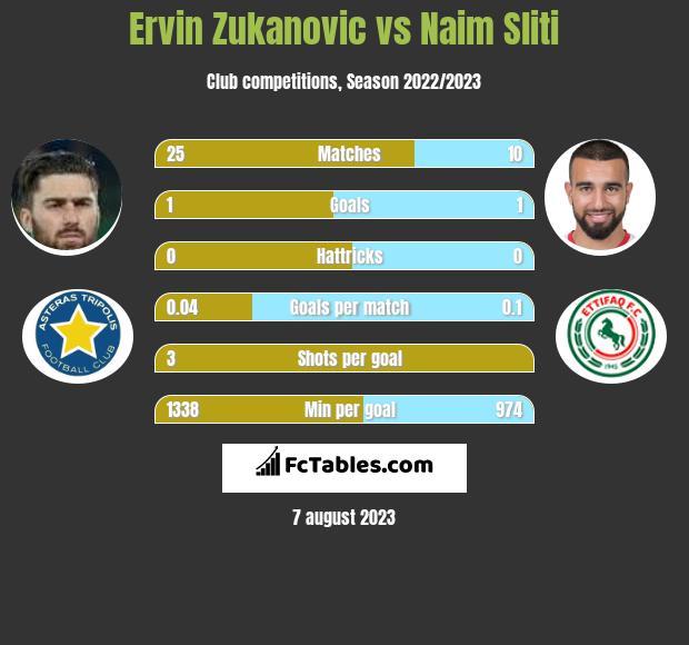 Ervin Zukanovic vs Naim Sliti infographic