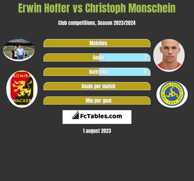 Erwin Hoffer vs Christoph Monschein infographic