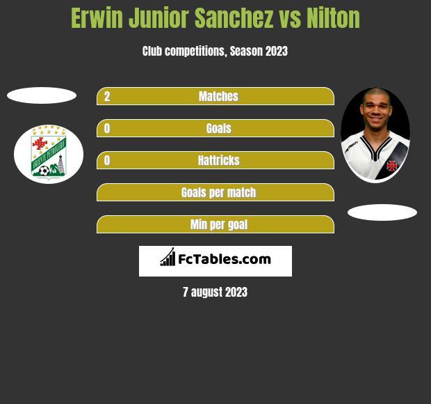 Erwin Junior Sanchez vs Nilton h2h player stats