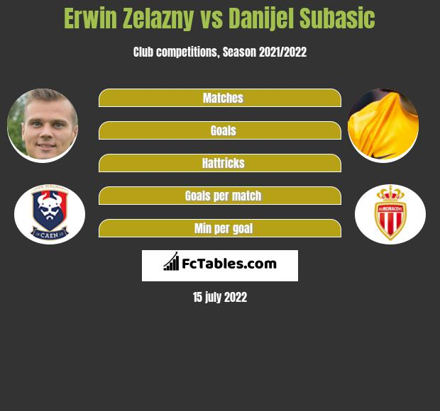 Erwin Zelazny vs Danijel Subasic infographic