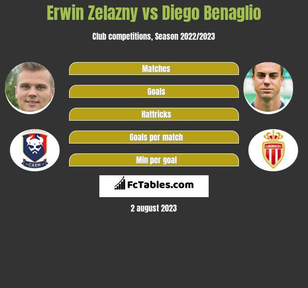 Erwin Zelazny vs Diego Benaglio infographic