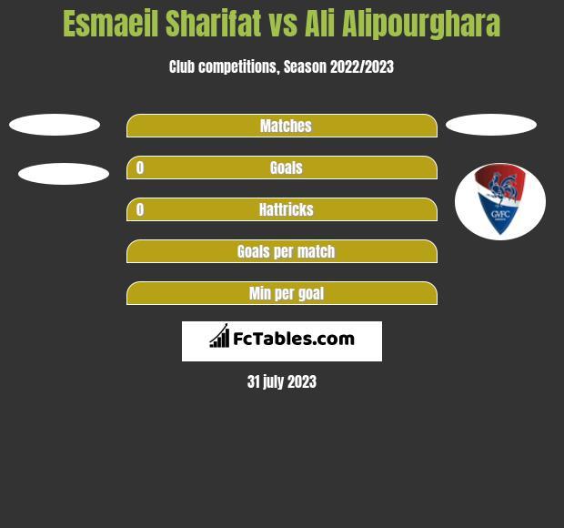 Esmaeil Sharifat vs Ali Alipourghara h2h player stats