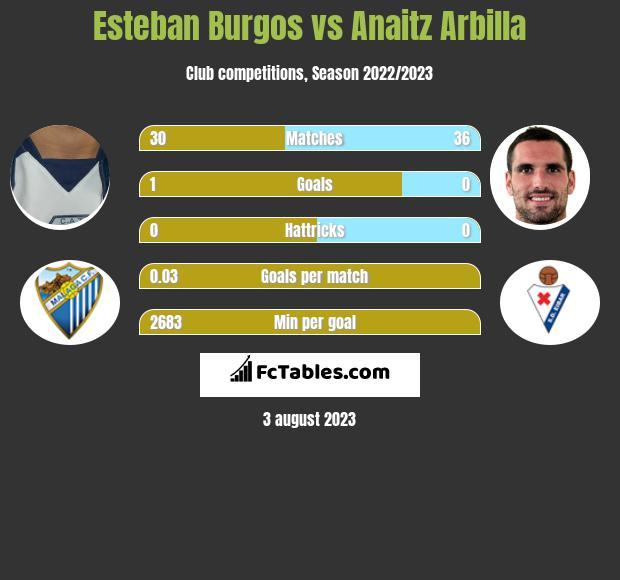 Esteban Burgos vs Anaitz Arbilla infographic