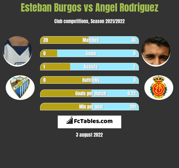 Esteban Burgos vs Angel Rodriguez infographic