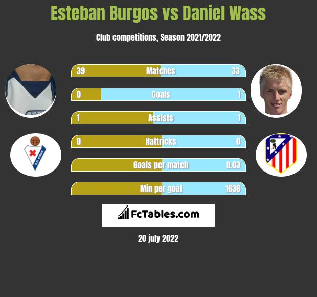 Esteban Burgos vs Daniel Wass infographic