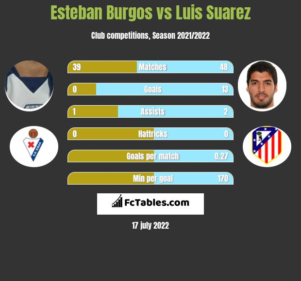 Esteban Burgos vs Luis Suarez infographic