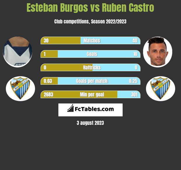 Esteban Burgos vs Ruben Castro infographic