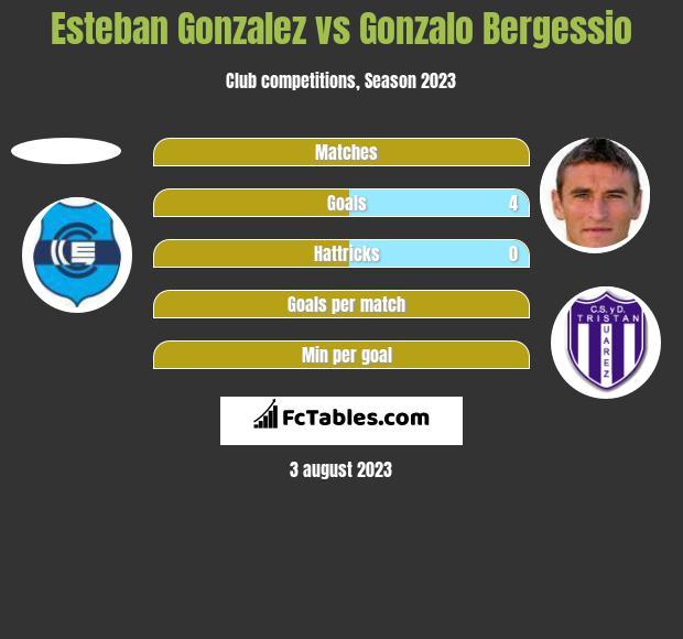 Esteban Gonzalez vs Gonzalo Bergessio h2h player stats
