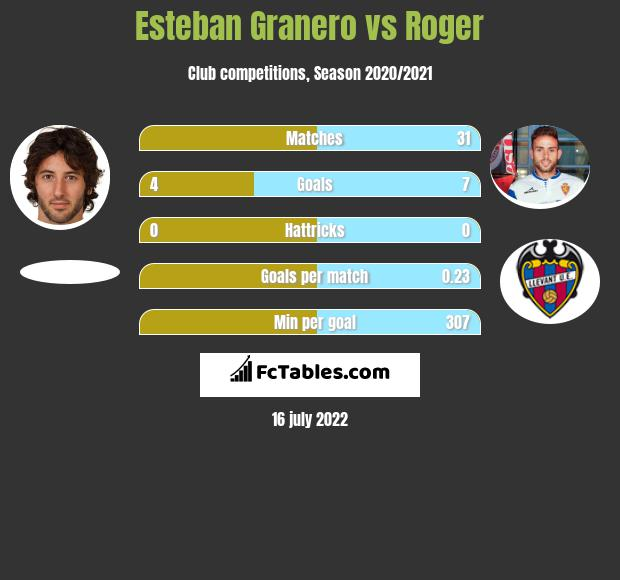 Esteban Granero vs Roger infographic