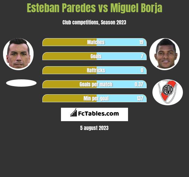 Esteban Paredes vs Miguel Borja h2h player stats