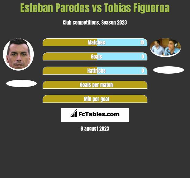 Esteban Paredes vs Tobias Figueroa h2h player stats