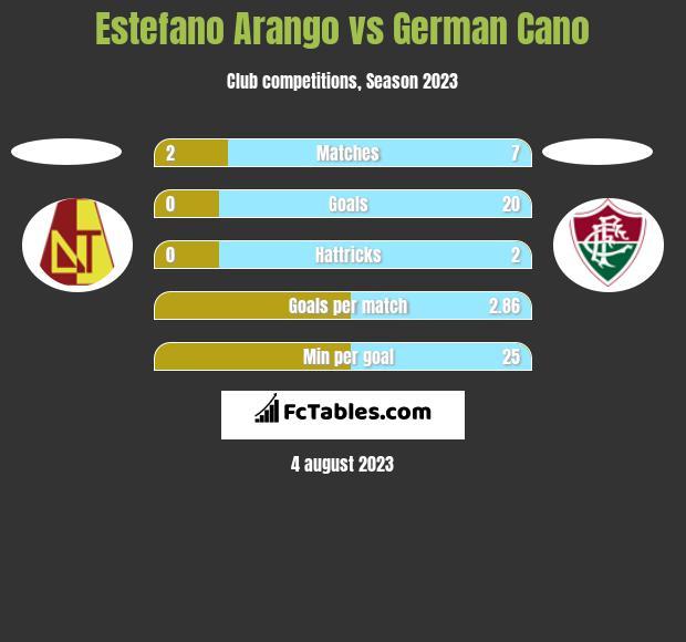 Estefano Arango vs German Cano h2h player stats