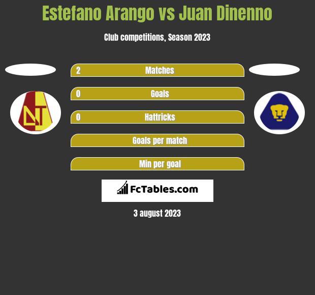 Estefano Arango vs Juan Dinenno h2h player stats