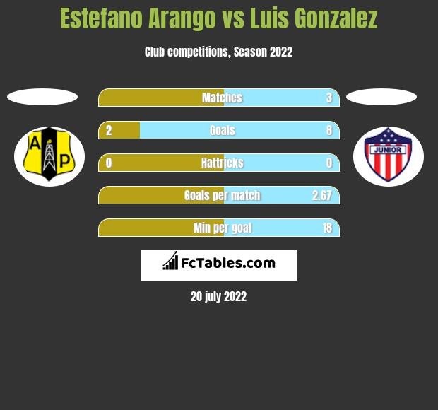 Estefano Arango vs Luis Gonzalez h2h player stats