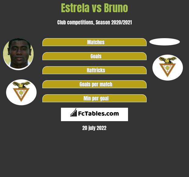 Estrela vs Bruno infographic