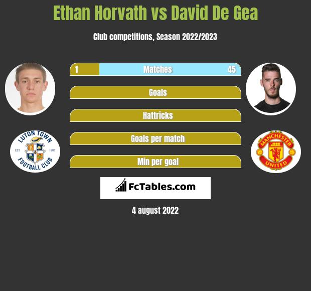 Ethan Horvath infographic statistics for Manchester United