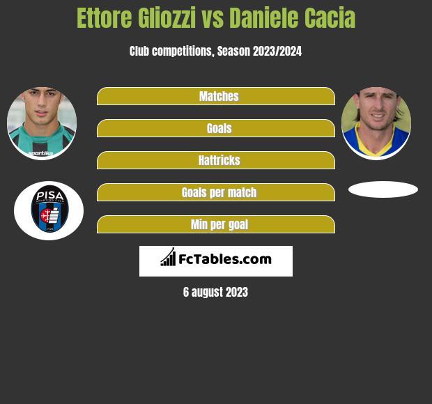 Ettore Gliozzi vs Daniele Cacia h2h player stats