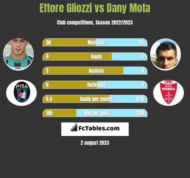 Ettore Gliozzi vs Dany Mota h2h player stats