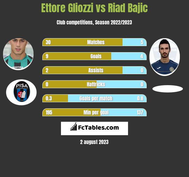 Ettore Gliozzi vs Riad Bajic h2h player stats