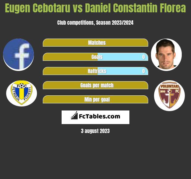 Eugen Cebotaru vs Daniel Constantin Florea h2h player stats