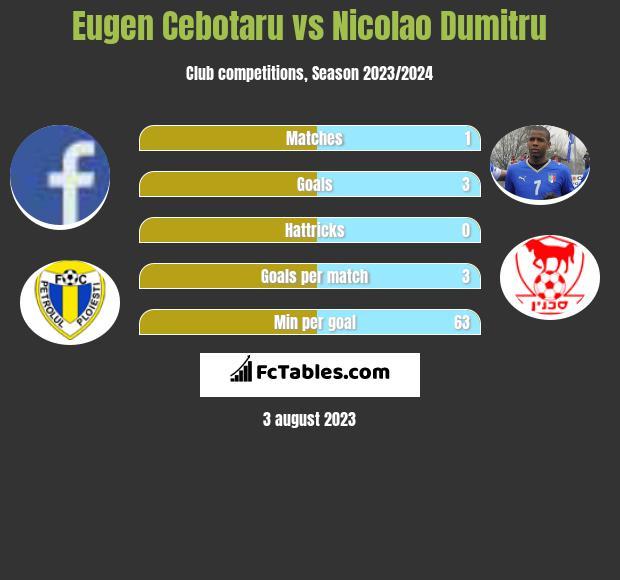 Eugen Cebotaru vs Nicolao Dumitru h2h player stats
