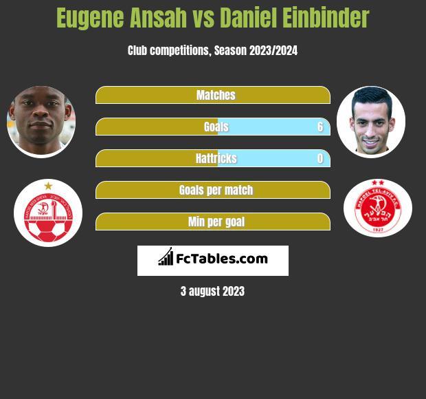 Eugene Ansah vs Daniel Einbinder h2h player stats