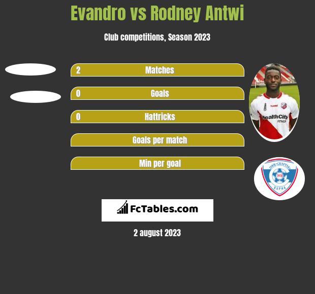 Evandro vs Rodney Antwi h2h player stats