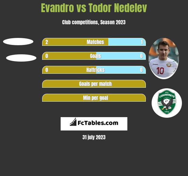 Evandro vs Todor Nedelev h2h player stats