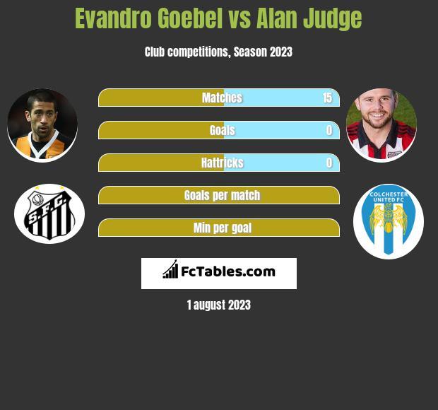 Evandro Goebel vs Alan Judge infographic
