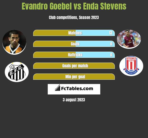 Evandro Goebel vs Enda Stevens infographic