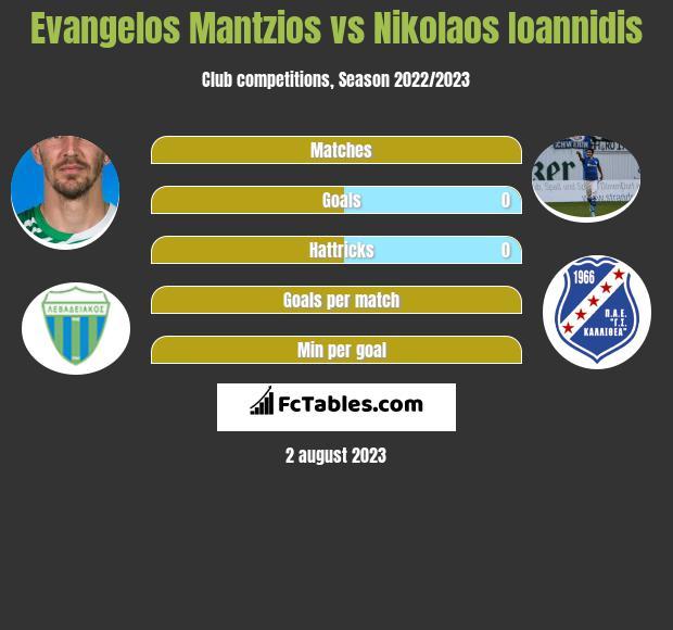 Evangelos Mantzios vs Nikolaos Ioannidis h2h player stats