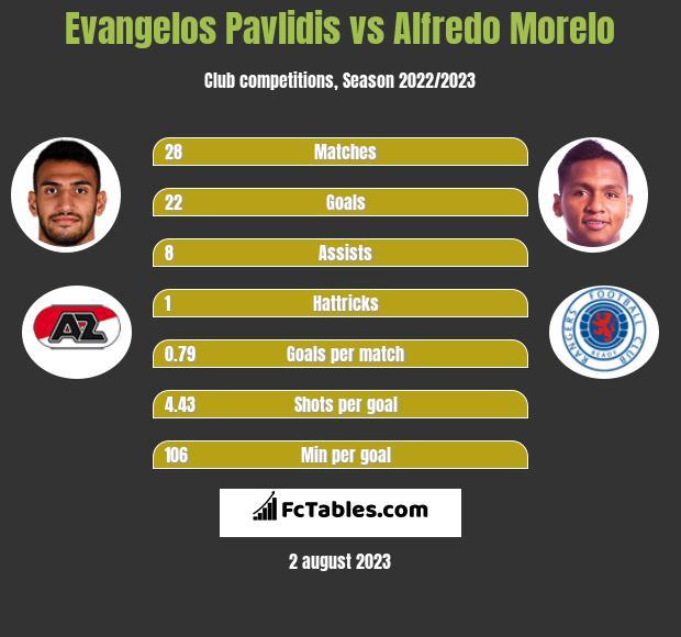Evangelos Pavlidis vs Alfredo Morelo h2h player stats