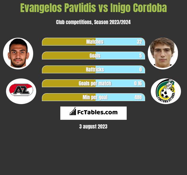 Evangelos Pavlidis vs Inigo Cordoba h2h player stats
