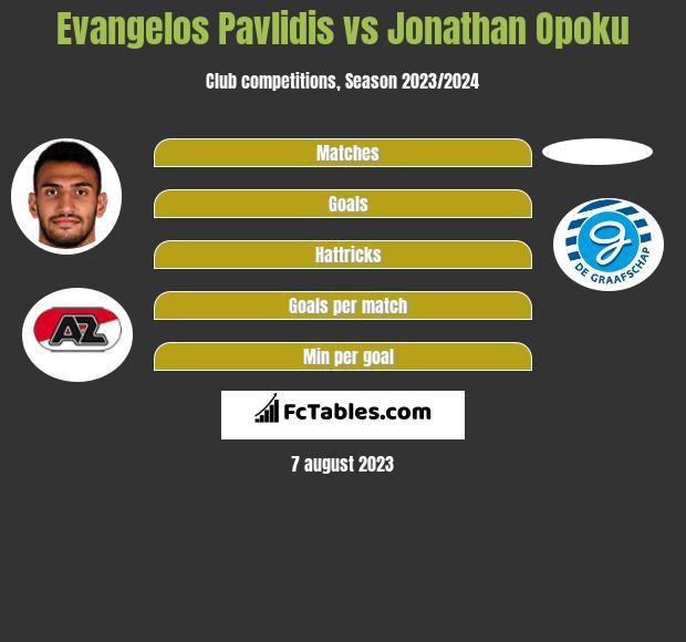 Evangelos Pavlidis vs Jonathan Opoku h2h player stats